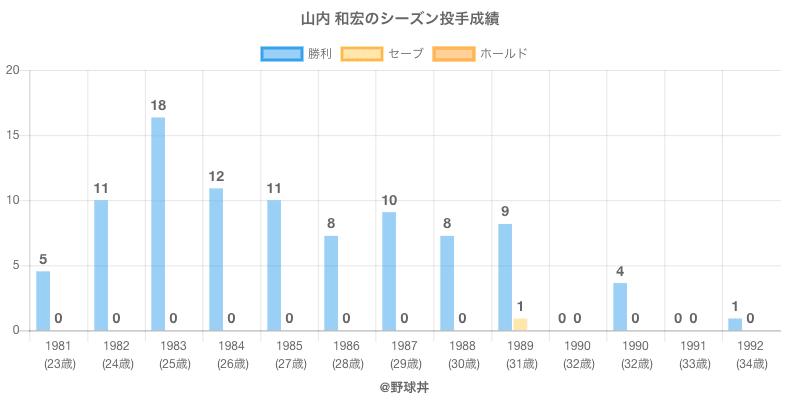 #山内 和宏のシーズン投手成績