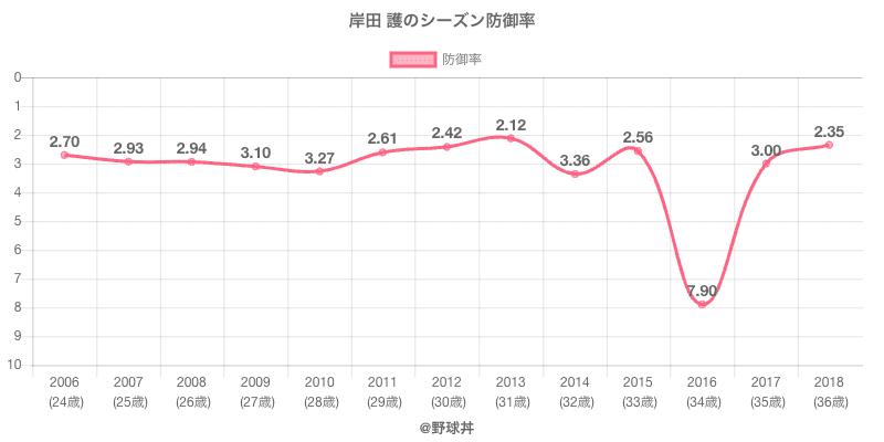 岸田 護のシーズン防御率