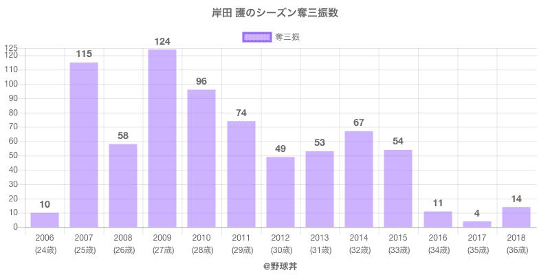 #岸田 護のシーズン奪三振数