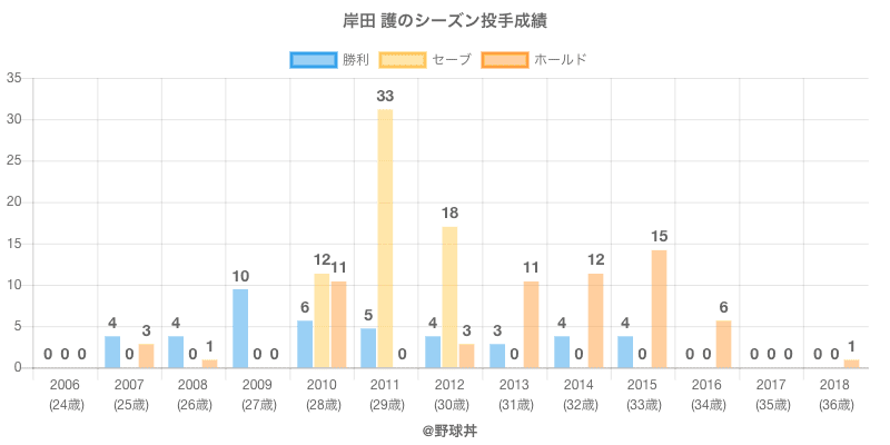 #岸田 護のシーズン投手成績