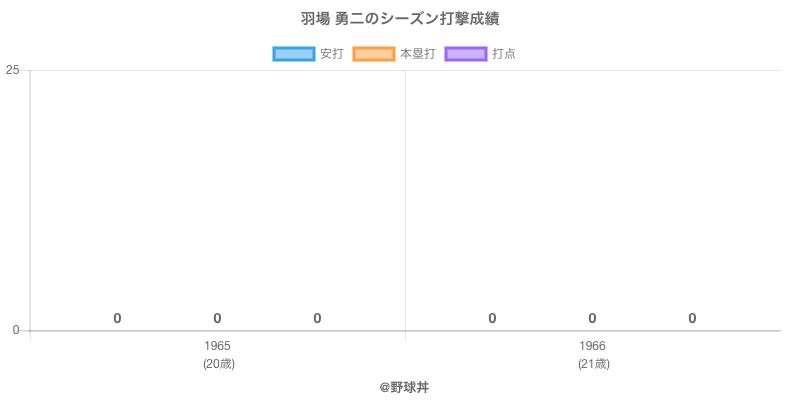 #羽場 勇二のシーズン打撃成績