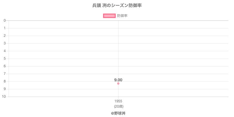 兵頭 冽のシーズン防御率