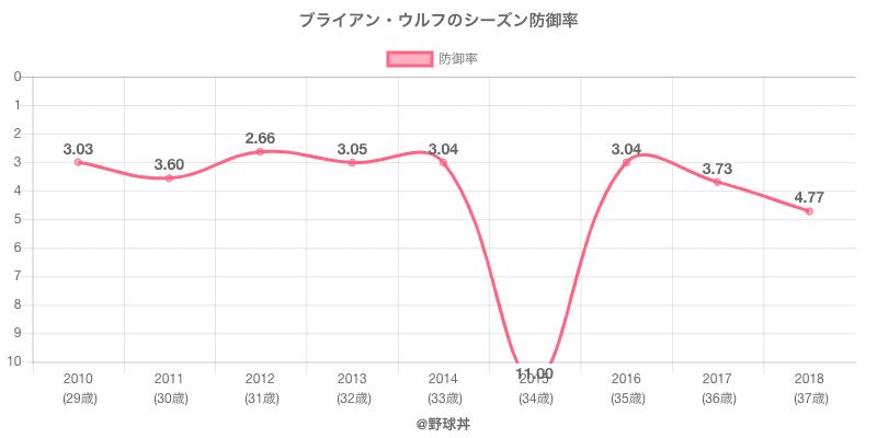 ブライアン・ウルフのシーズン防御率
