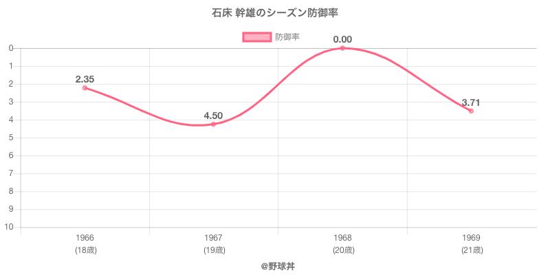 石床 幹雄のシーズン防御率