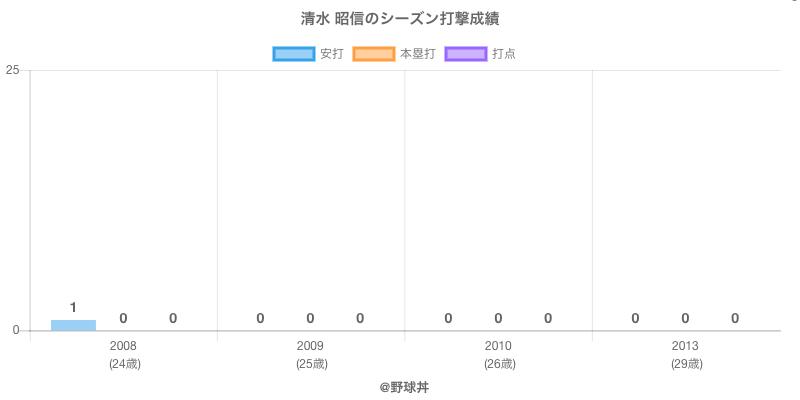 #清水 昭信のシーズン打撃成績