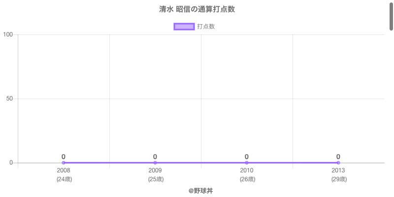 #清水 昭信の通算打点数