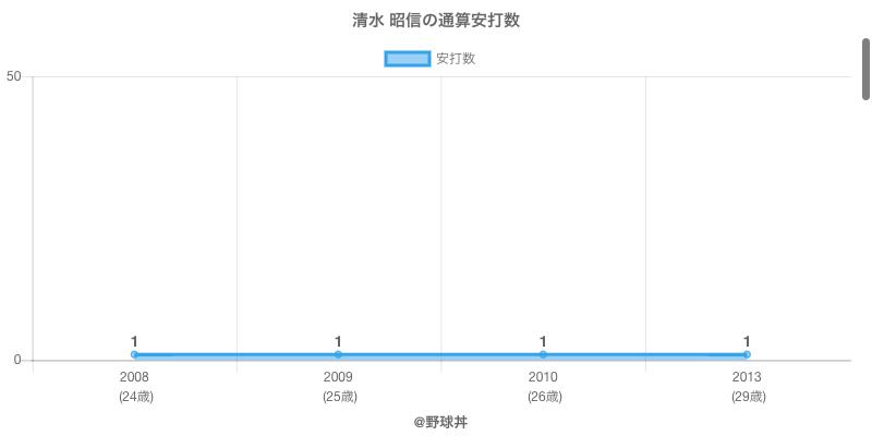 #清水 昭信の通算安打数