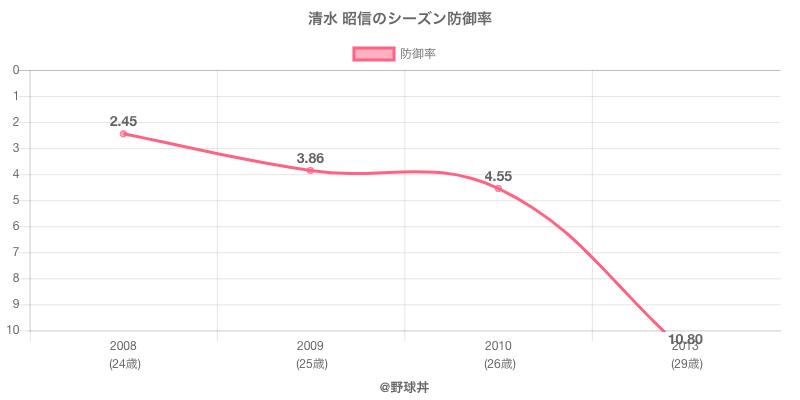 清水 昭信のシーズン防御率