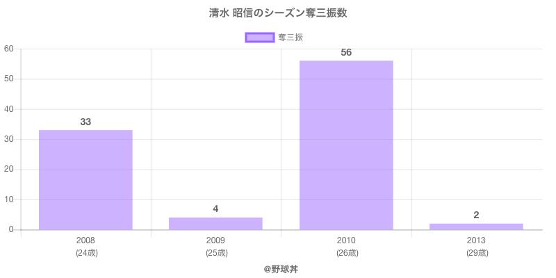 #清水 昭信のシーズン奪三振数