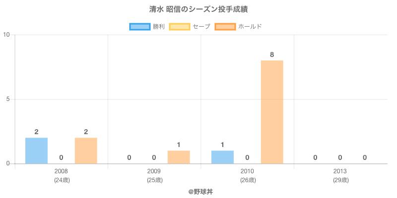#清水 昭信のシーズン投手成績