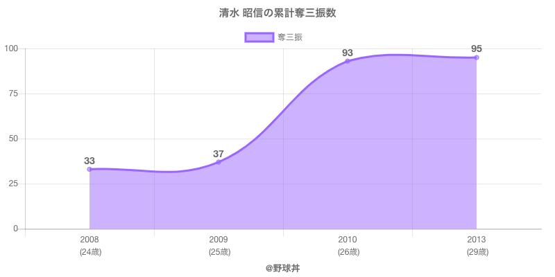 #清水 昭信の累計奪三振数