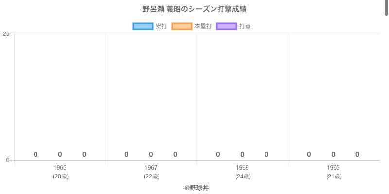 #野呂瀬 義昭のシーズン打撃成績