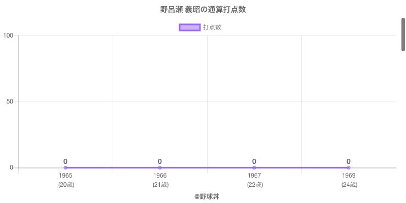 #野呂瀬 義昭の通算打点数