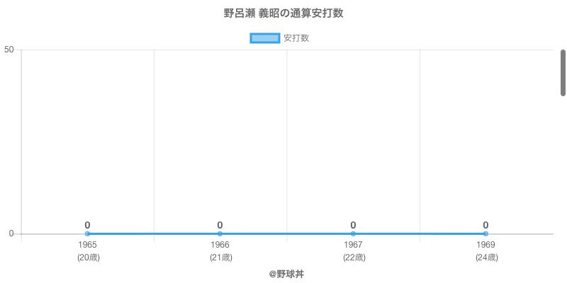 #野呂瀬 義昭の通算安打数
