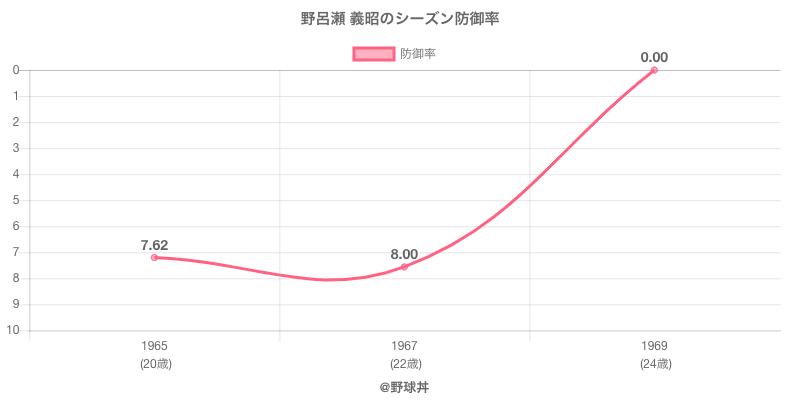 野呂瀬 義昭のシーズン防御率
