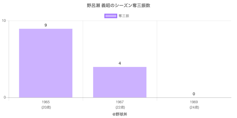#野呂瀬 義昭のシーズン奪三振数