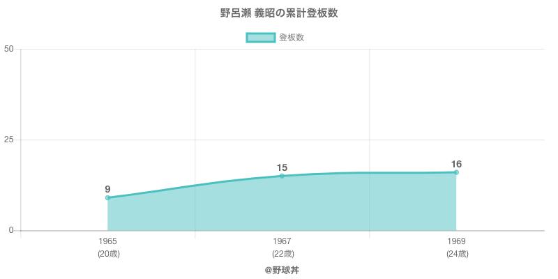 #野呂瀬 義昭の累計登板数