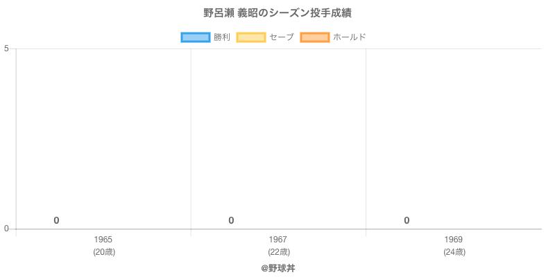 #野呂瀬 義昭のシーズン投手成績