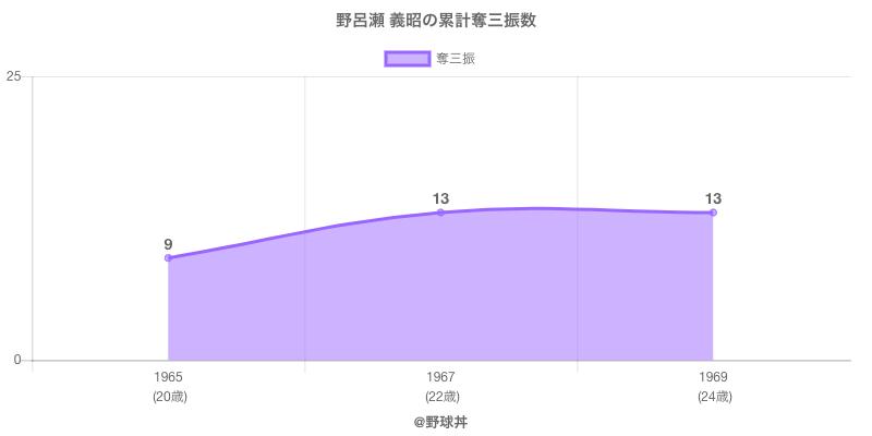#野呂瀬 義昭の累計奪三振数