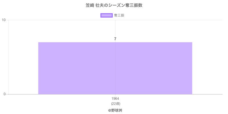 #笠崎 壮夫のシーズン奪三振数
