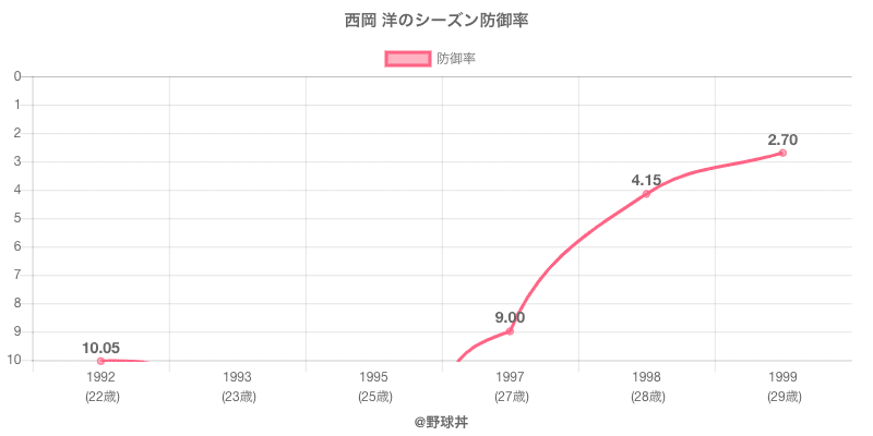 西岡 洋のシーズン防御率