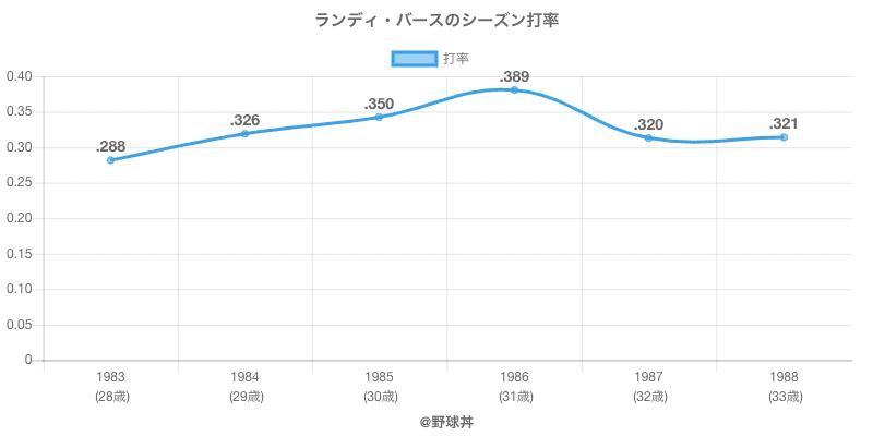 ランディ・バースのシーズン打率