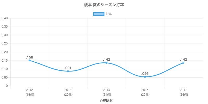 榎本 葵のシーズン打率