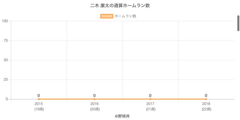 #二木 康太の通算ホームラン数