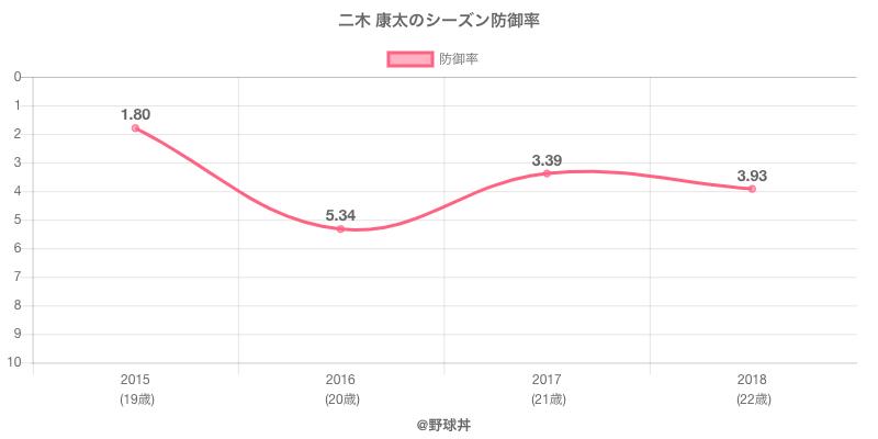 二木 康太のシーズン防御率
