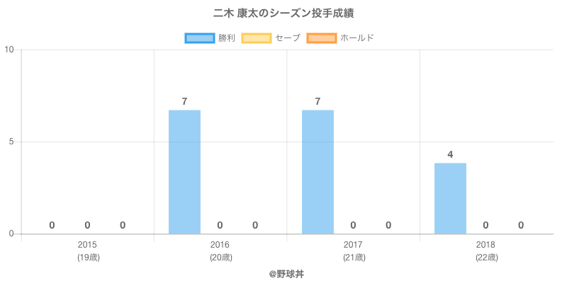 #二木 康太のシーズン投手成績