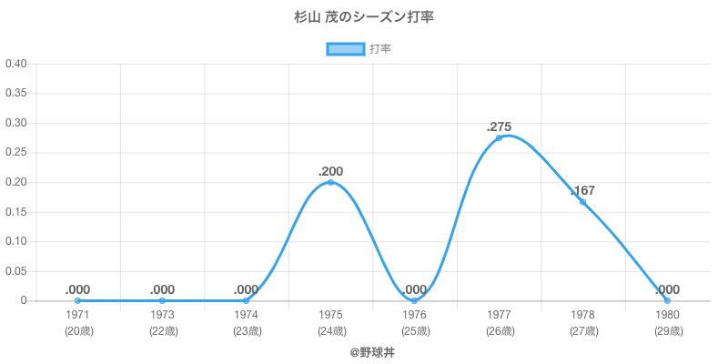 杉山 茂のシーズン打率