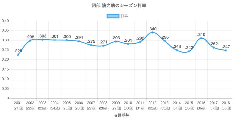 阿部 慎之助のシーズン打率
