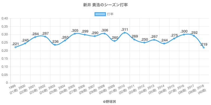 新井 貴浩のシーズン打率