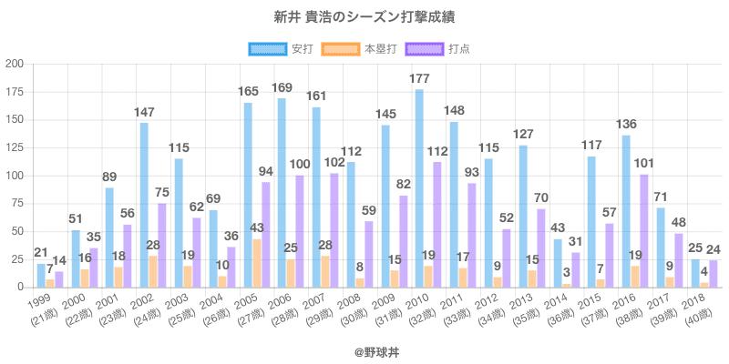 #新井 貴浩のシーズン打撃成績