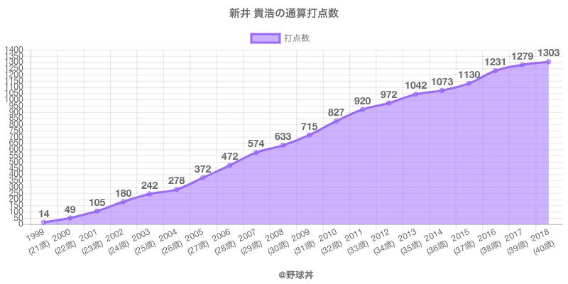 #新井 貴浩の通算打点数