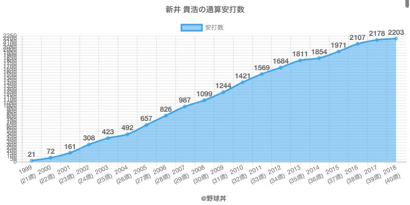 #新井 貴浩の通算安打数