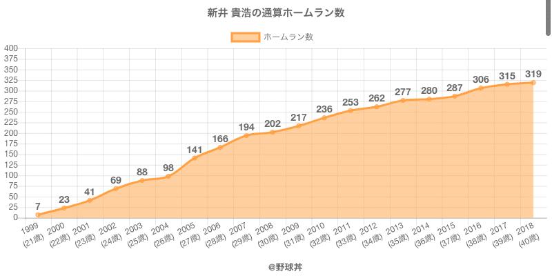 #新井 貴浩の通算ホームラン数