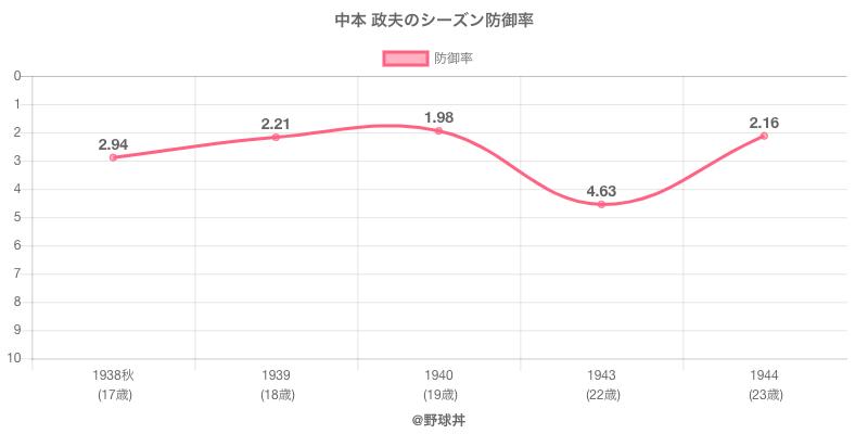 中本 政夫のシーズン防御率