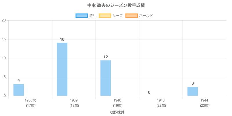 #中本 政夫のシーズン投手成績