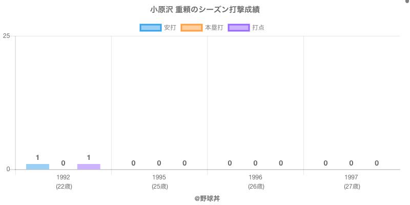 #小原沢 重頼のシーズン打撃成績