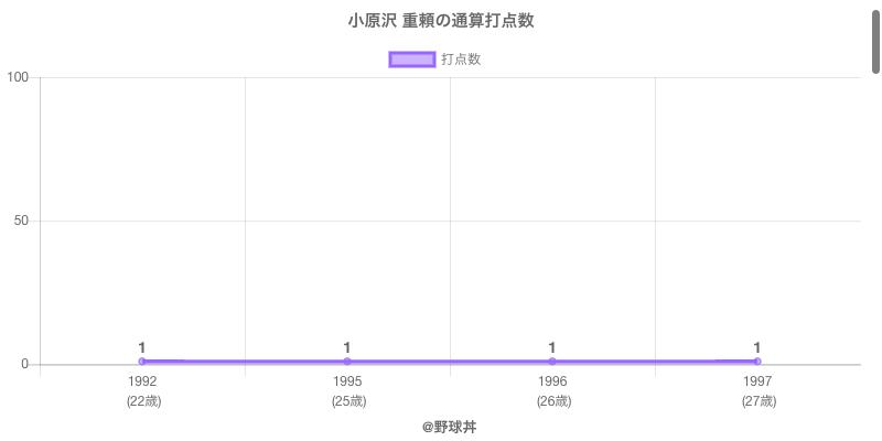 #小原沢 重頼の通算打点数