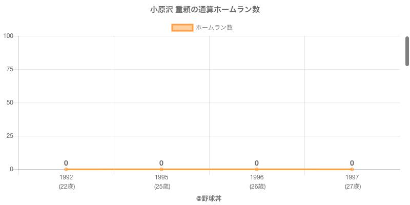#小原沢 重頼の通算ホームラン数