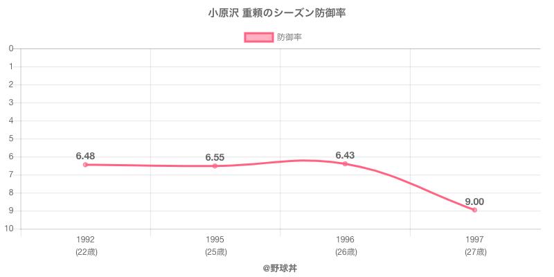 小原沢 重頼のシーズン防御率