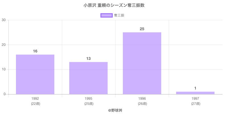 #小原沢 重頼のシーズン奪三振数