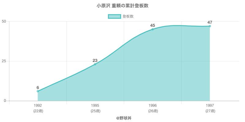 #小原沢 重頼の累計登板数