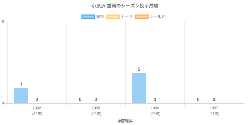 #小原沢 重頼のシーズン投手成績