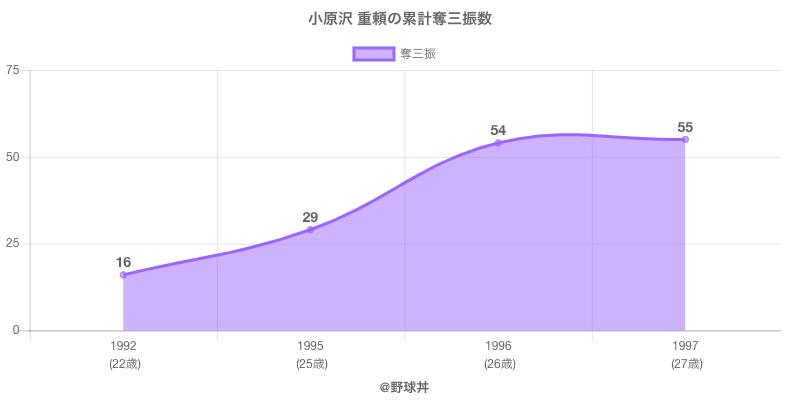 #小原沢 重頼の累計奪三振数