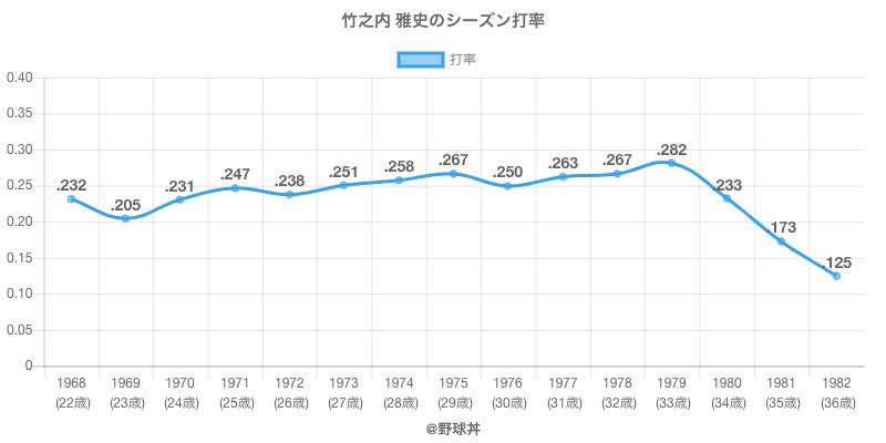 竹之内 雅史のシーズン打率