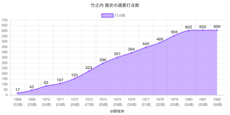 #竹之内 雅史の通算打点数