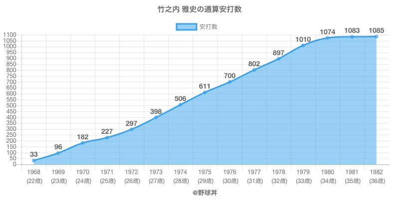 #竹之内 雅史の通算安打数
